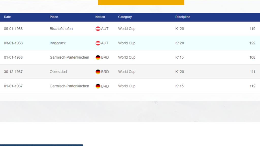Gerrit Konijnenberg: wyniki wkonkursach Pucharu Świata. źródło: FIS