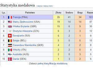 Paryż 1900 klasyfikacja medalowa